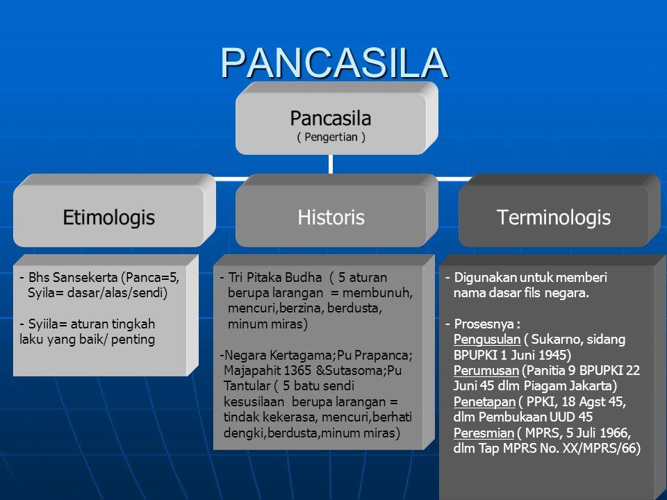 PANCASILA Bhs Sansekerta (Panca=5, Syila= dasar/alas/sendi)