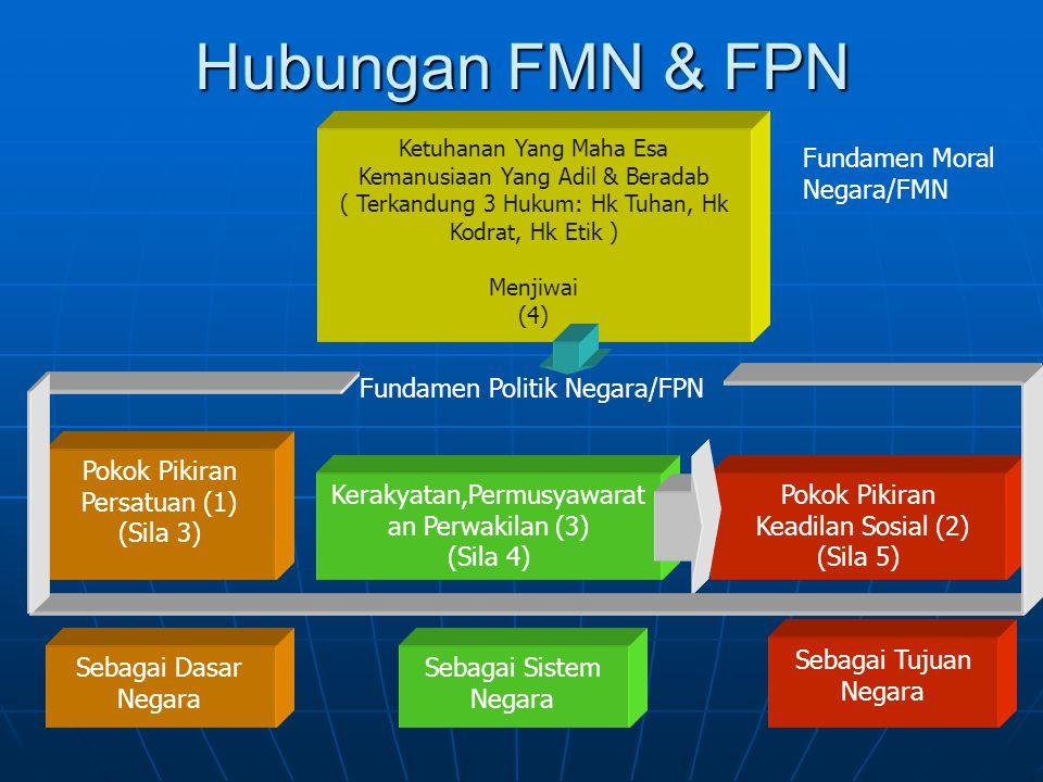 Hubungan FMN & FPN Fundamen Moral Negara/FMN