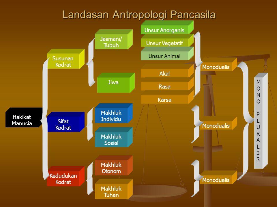 Landasan Antropologi Pancasila