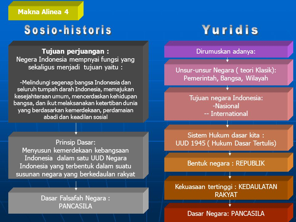 Sosio-historis Yuridis Makna Alinea 4 Tujuan perjuangan :