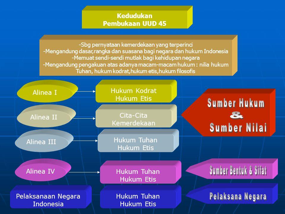 Sumber Hukum & Sumber Nilai Sumber Bentuk & Sifat Pelaksana Negara