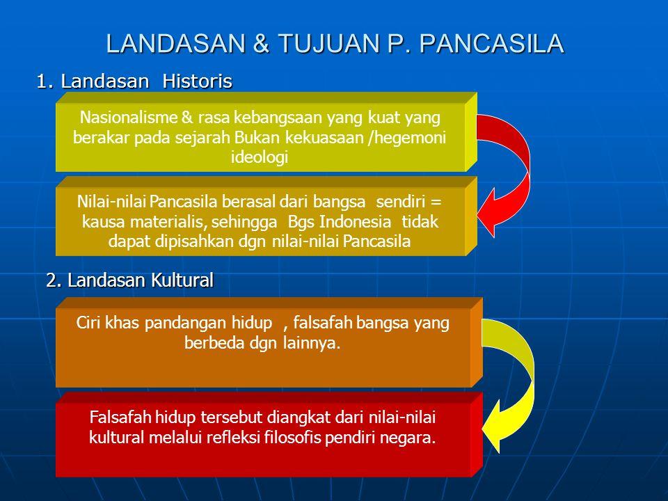 LANDASAN & TUJUAN P. PANCASILA