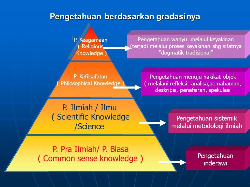Pengetahuan berdasarkan gradasinya