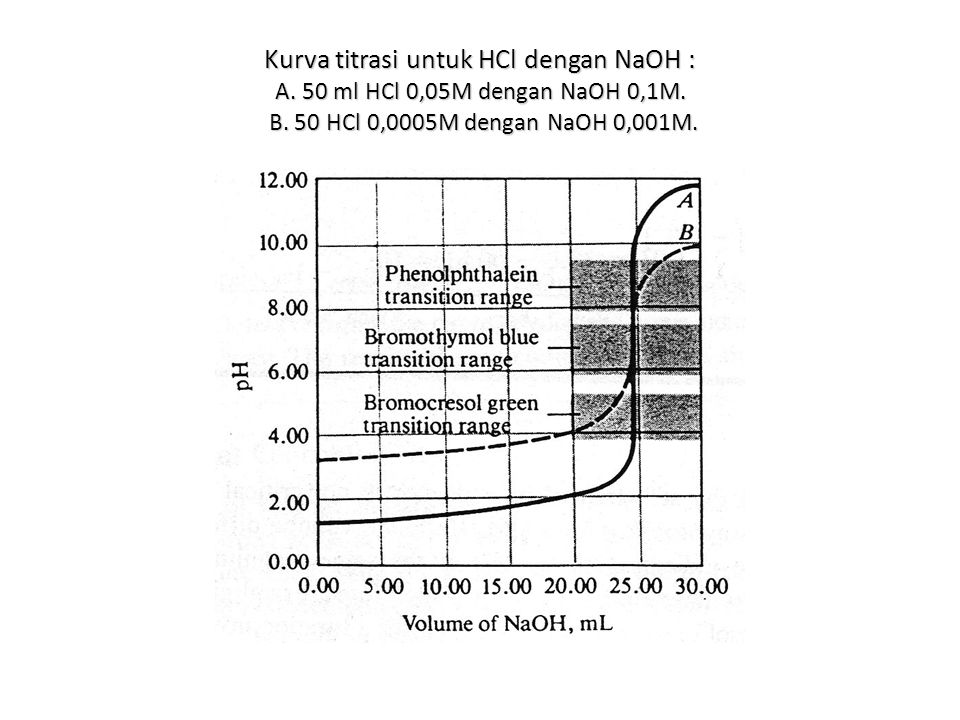 Kurva titrasi untuk HCl dengan NaOH : A
