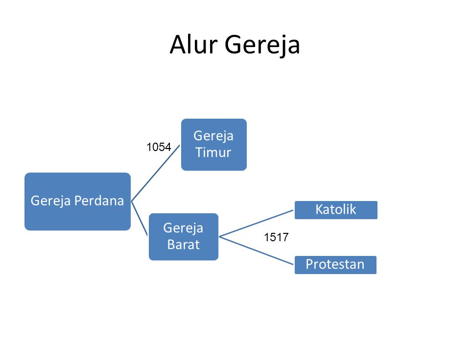 Alur Gereja 1054 1517 Gereja Perdana Gereja Barat Katolik Protestan