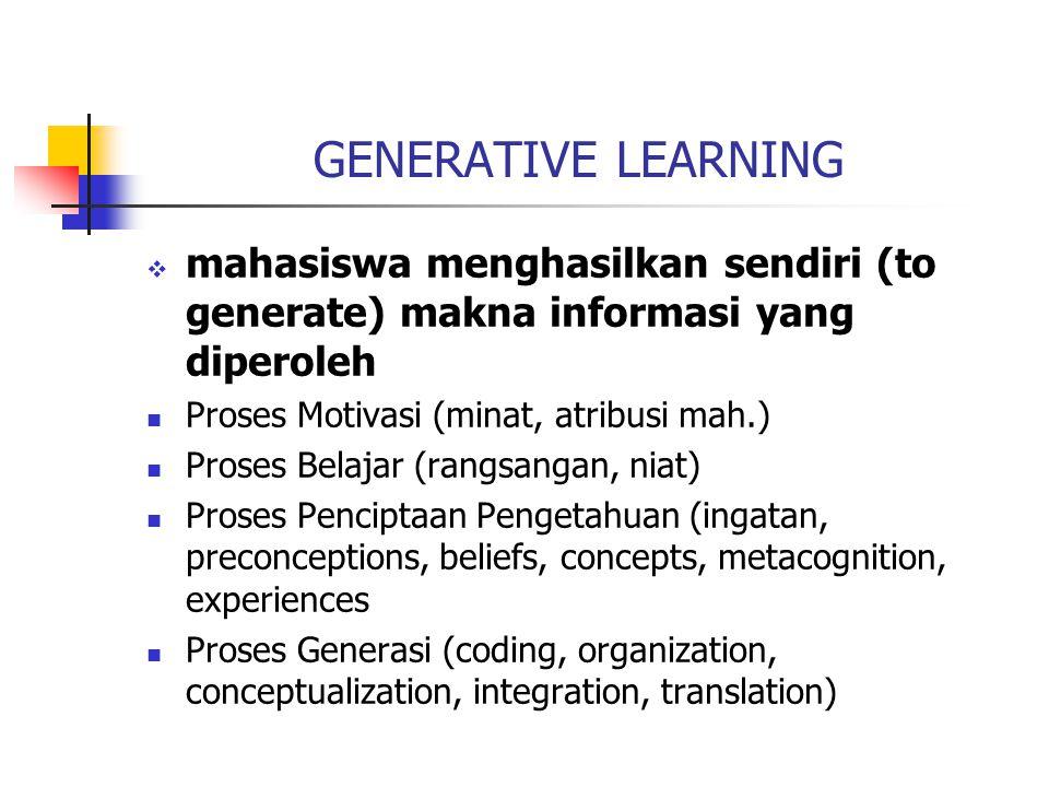 GENERATIVE LEARNING mahasiswa menghasilkan sendiri (to generate) makna informasi yang diperoleh. Proses Motivasi (minat, atribusi mah.)
