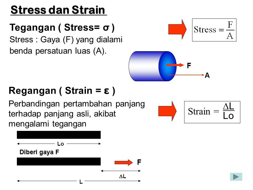 Stress dan Strain Tegangan ( Stress= σ ) Regangan ( Strain = ε ) DL
