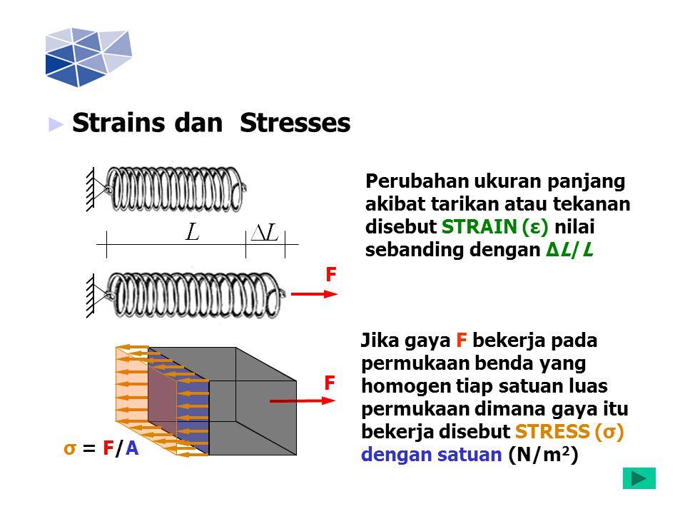 Strains dan Stresses Perubahan ukuran panjang akibat tarikan atau tekanan disebut STRAIN (ε) nilai sebanding dengan ∆L/L.