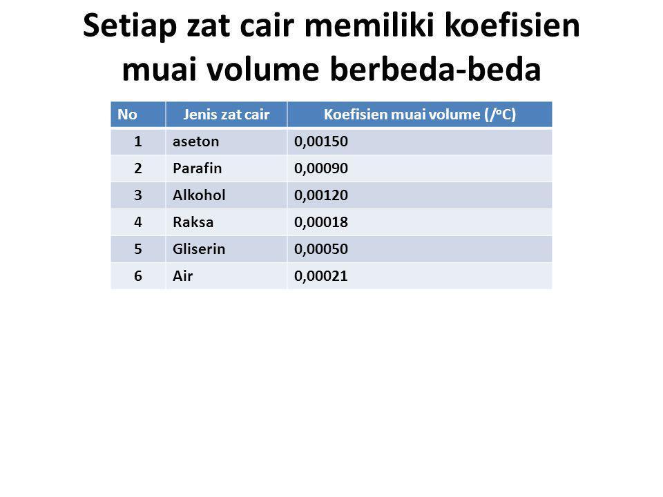 Setiap zat cair memiliki koefisien muai volume berbeda-beda