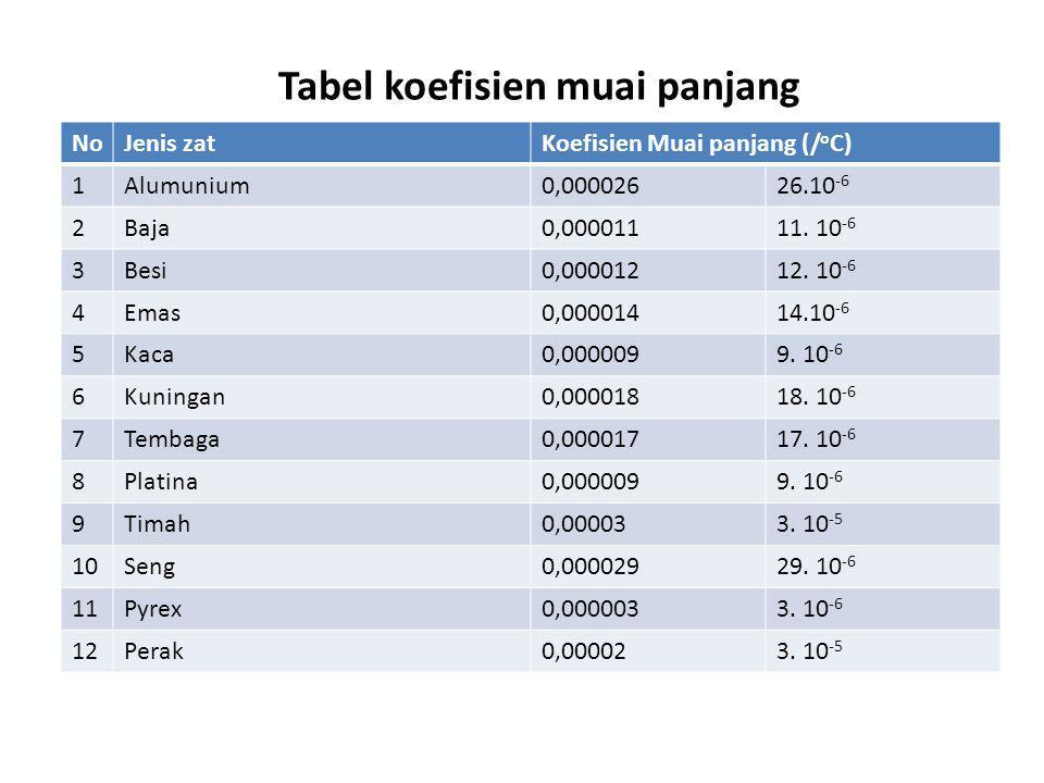Tabel koefisien muai panjang