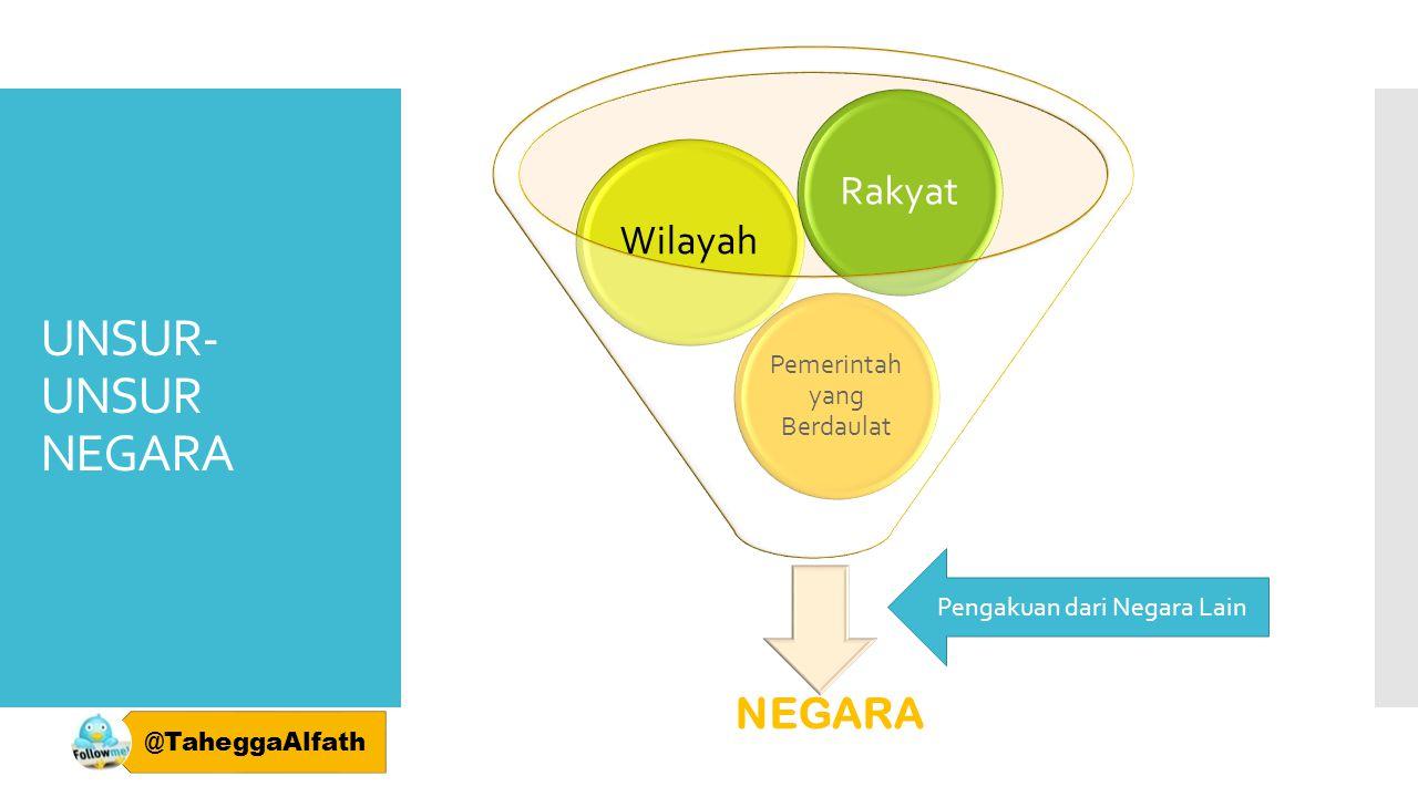 UNSUR-UNSUR NEGARA NEGARA Rakyat Wilayah Pemerintah yang Berdaulat