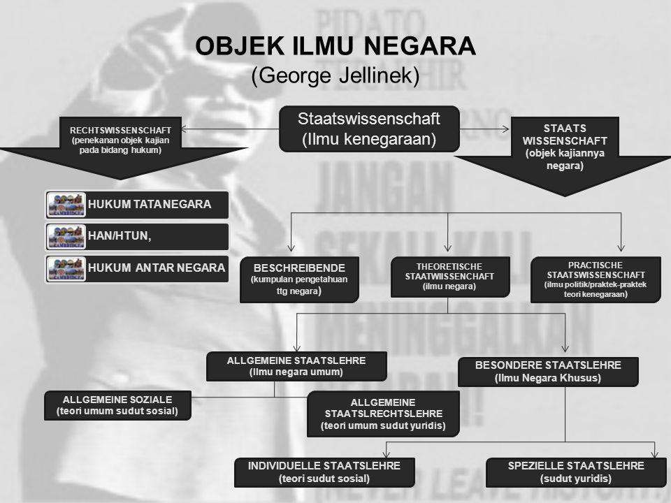 OBJEK ILMU NEGARA (George Jellinek)