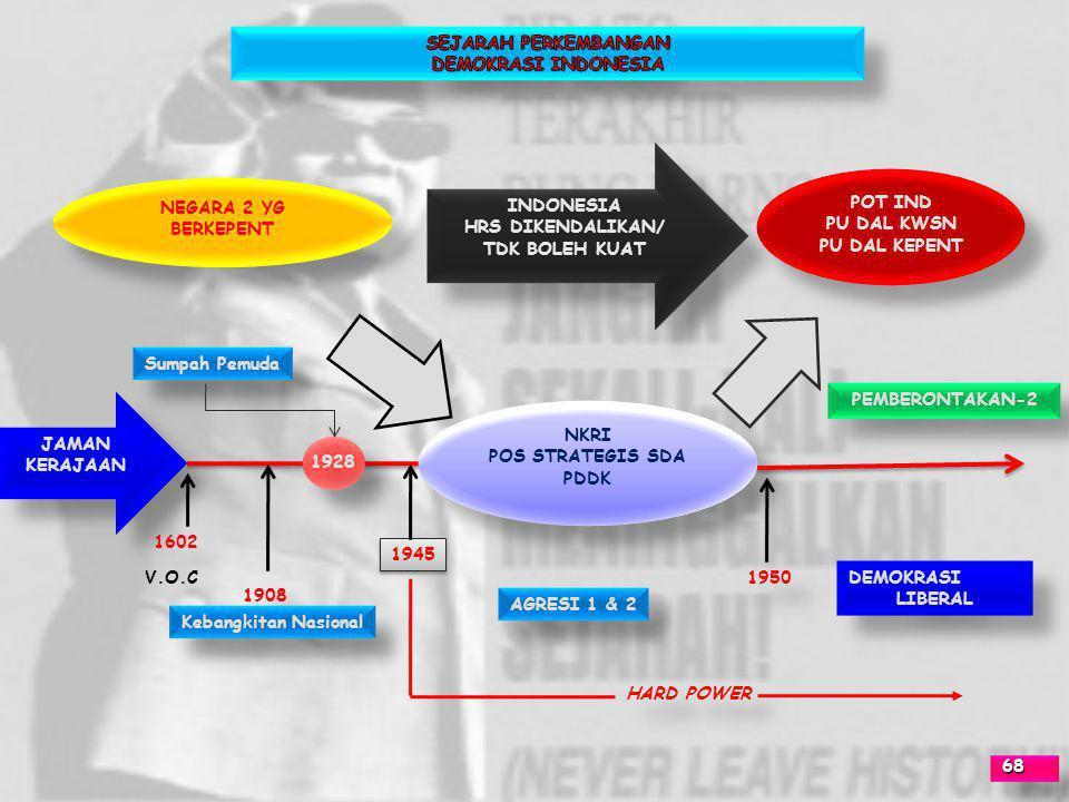 SEJARAH PERKEMBANGAN DEMOKRASI INDONESIA. INDONESIA. HRS DIKENDALIKAN/ TDK BOLEH KUAT. POT IND.