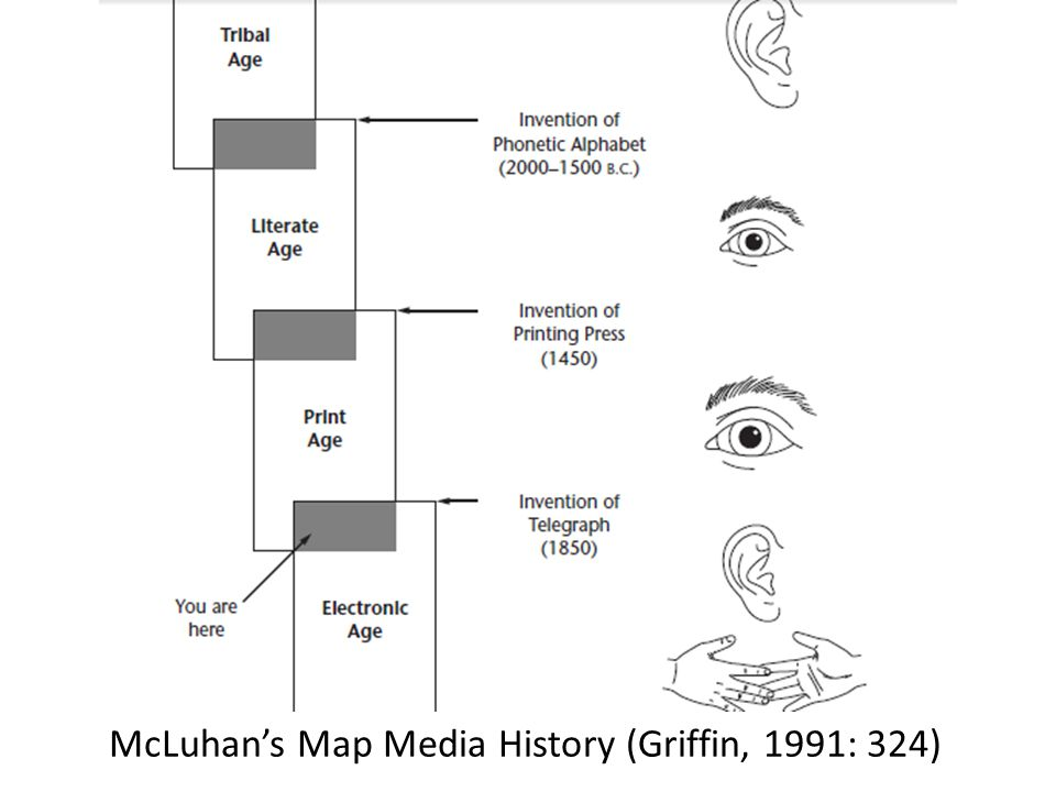McLuhan's Map Media History (Griffin, 1991: 324)