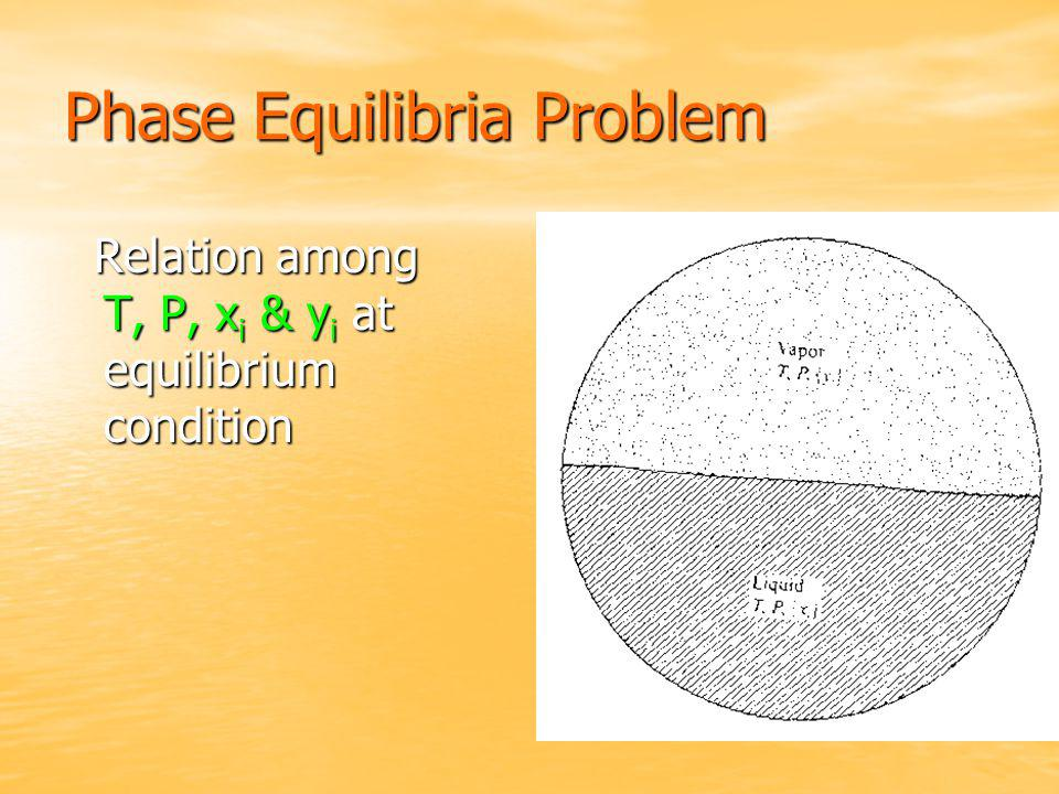 Phase Equilibria Problem