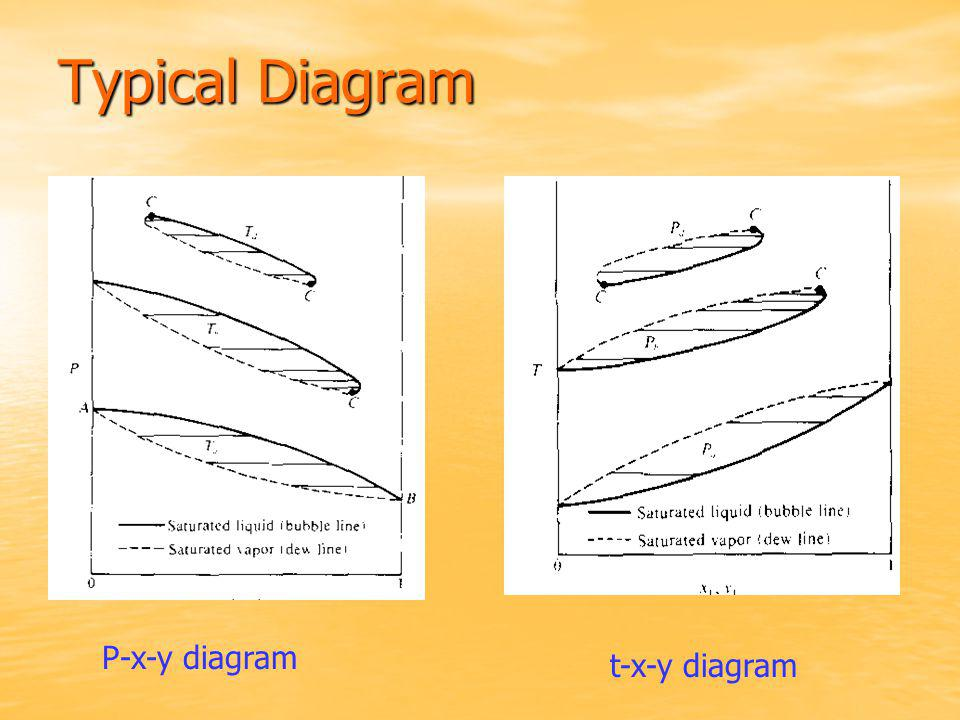 Typical Diagram P-x-y diagram t-x-y diagram