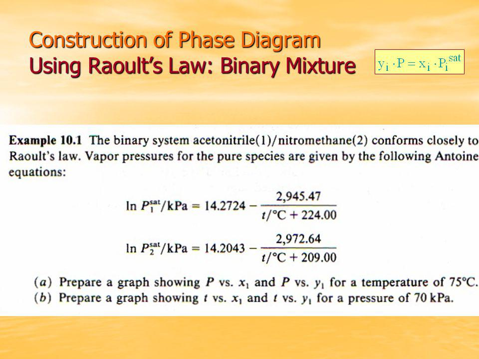 Construction of Phase Diagram Using Raoult's Law: Binary Mixture