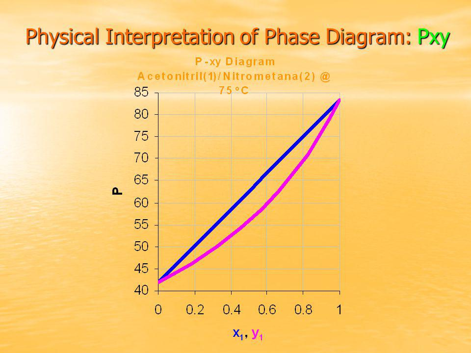 Physical Interpretation of Phase Diagram: Pxy