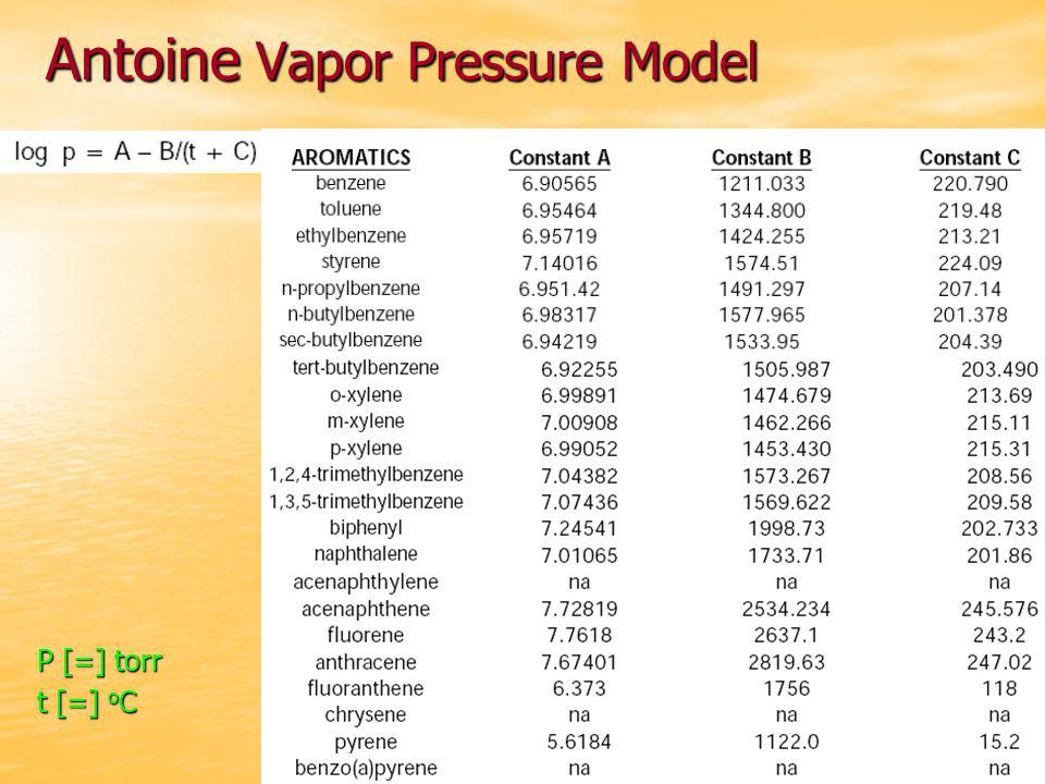 Antoine Vapor Pressure Model