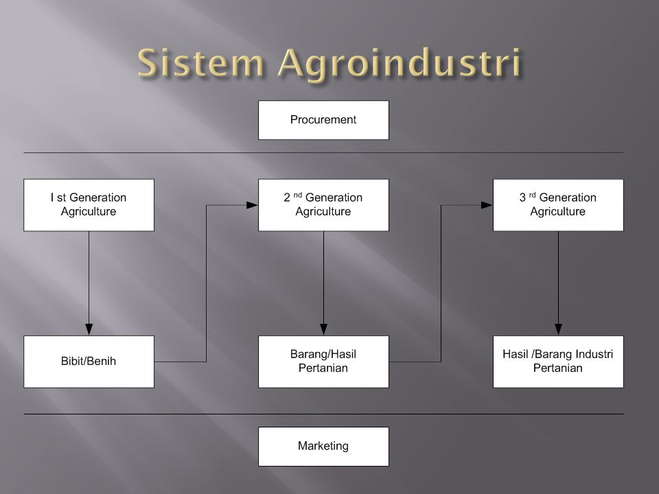 Sistem Agroindustri