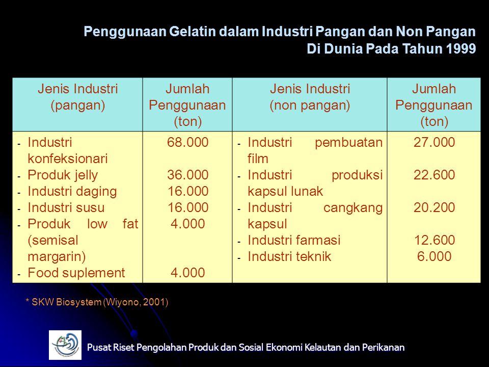 Penggunaan Gelatin dalam Industri Pangan dan Non Pangan
