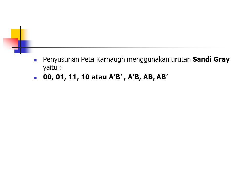 Penyusunan Peta Karnaugh menggunakan urutan Sandi Gray yaitu :