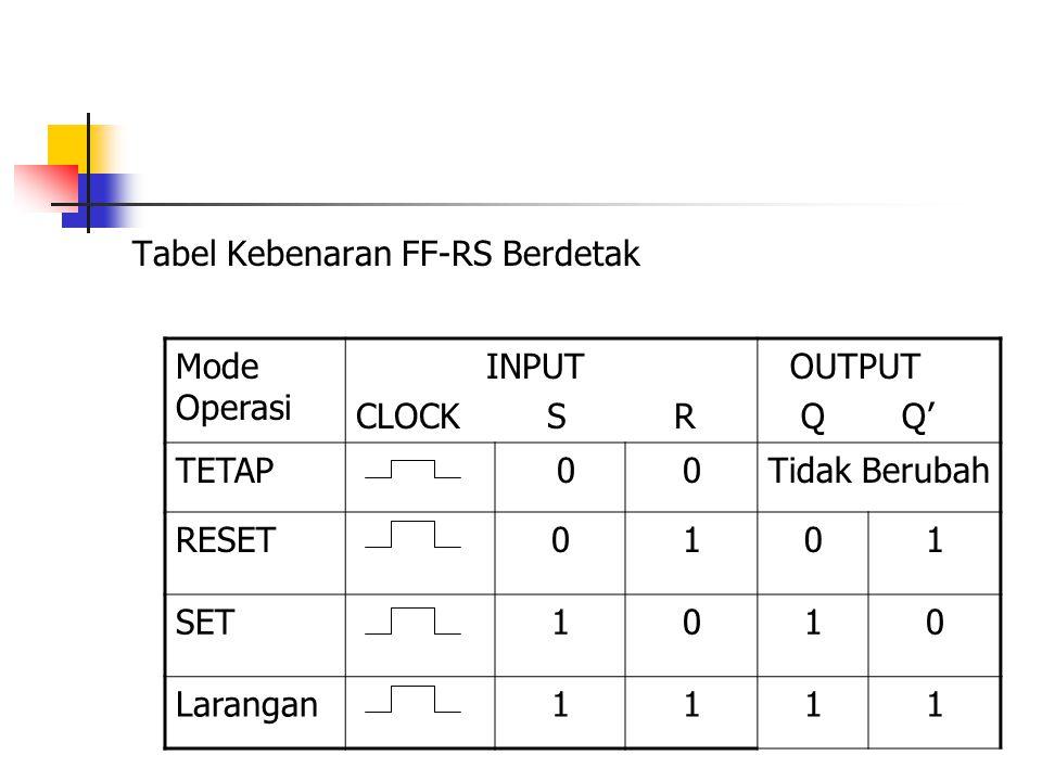 Tabel Kebenaran FF-RS Berdetak