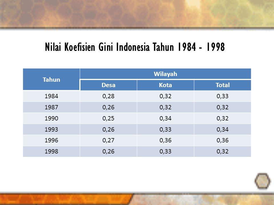 Nilai Koefisien Gini Indonesia Tahun 1984 - 1998