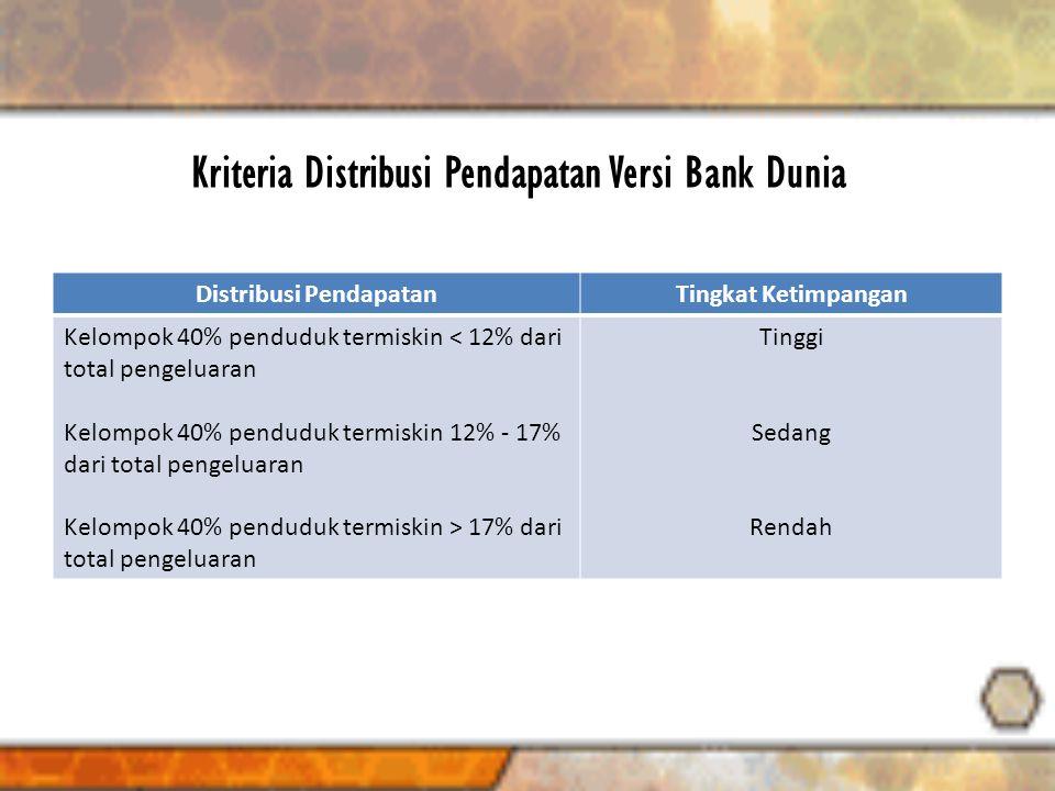 Kriteria Distribusi Pendapatan Versi Bank Dunia