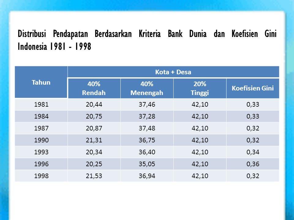 Distribusi Pendapatan Berdasarkan Kriteria Bank Dunia dan Koefisien Gini Indonesia 1981 - 1998