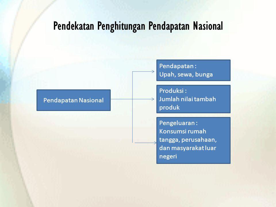 Pendekatan Penghitungan Pendapatan Nasional