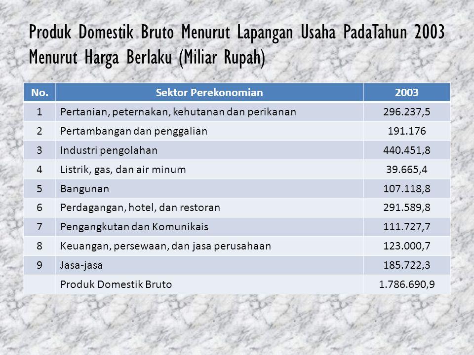Produk Domestik Bruto Menurut Lapangan Usaha PadaTahun 2003 Menurut Harga Berlaku (Miliar Rupah)