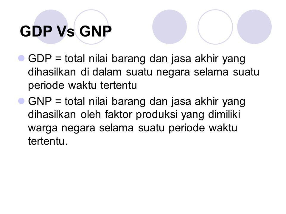 GDP Vs GNP GDP = total nilai barang dan jasa akhir yang dihasilkan di dalam suatu negara selama suatu periode waktu tertentu.
