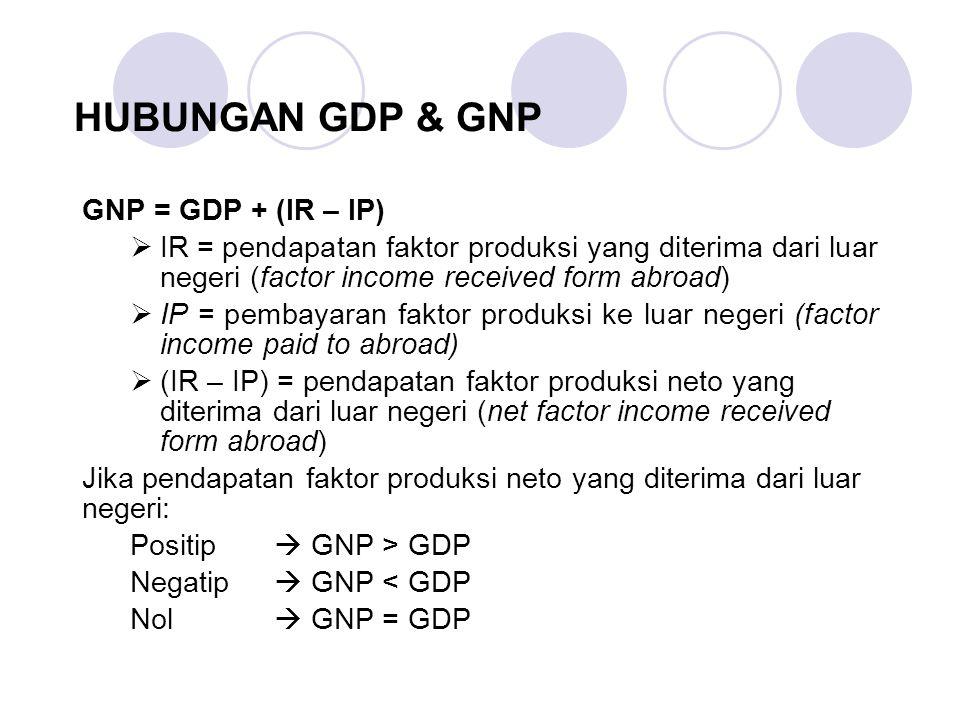 HUBUNGAN GDP & GNP GNP = GDP + (IR – IP)