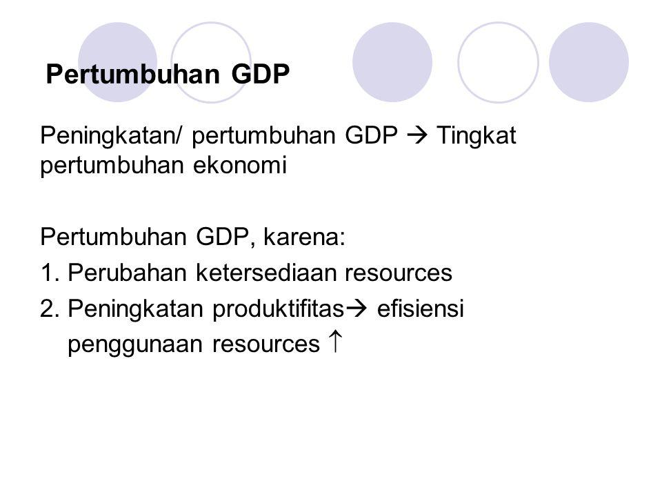 Pertumbuhan GDP