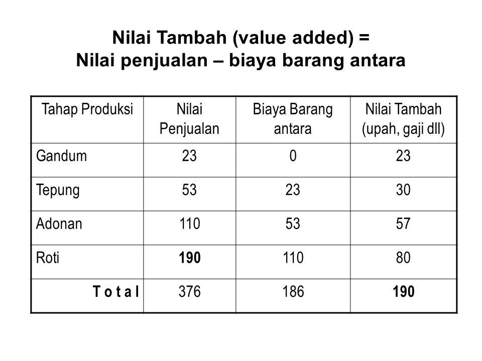 Nilai Tambah (value added) = Nilai penjualan – biaya barang antara