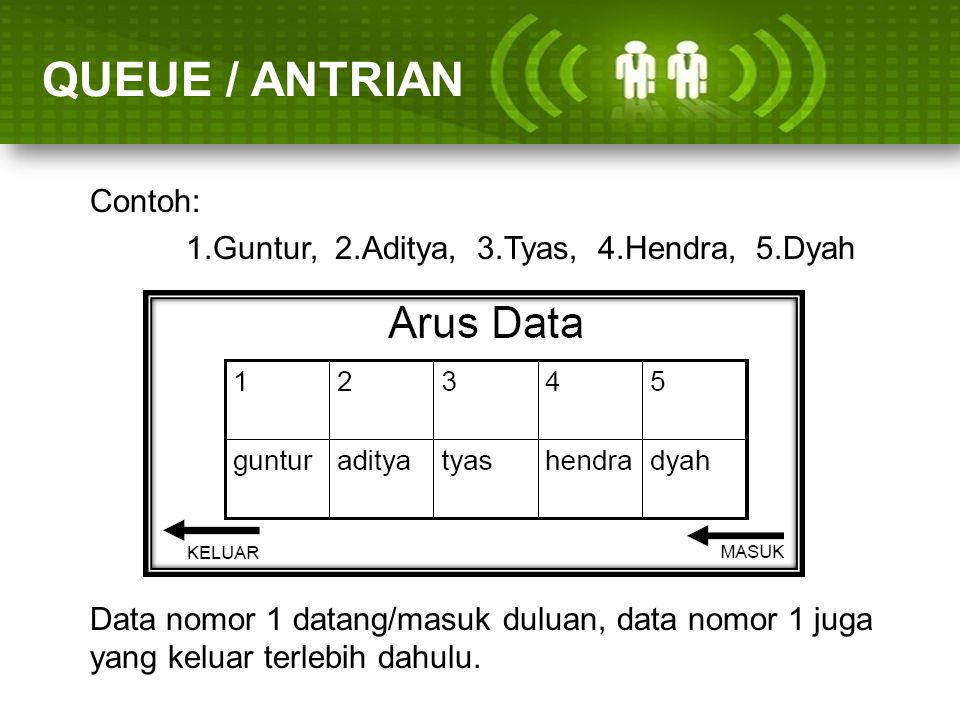 ARRAY (LARIK) QUEUE / ANTRIAN Contoh: