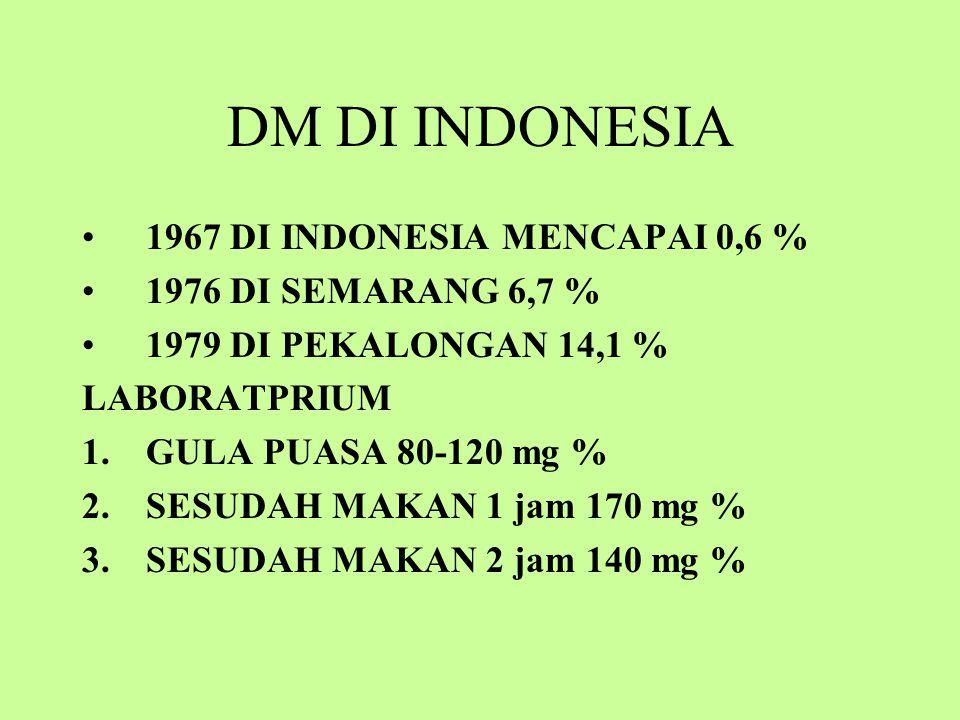 DM DI INDONESIA 1967 DI INDONESIA MENCAPAI 0,6 %