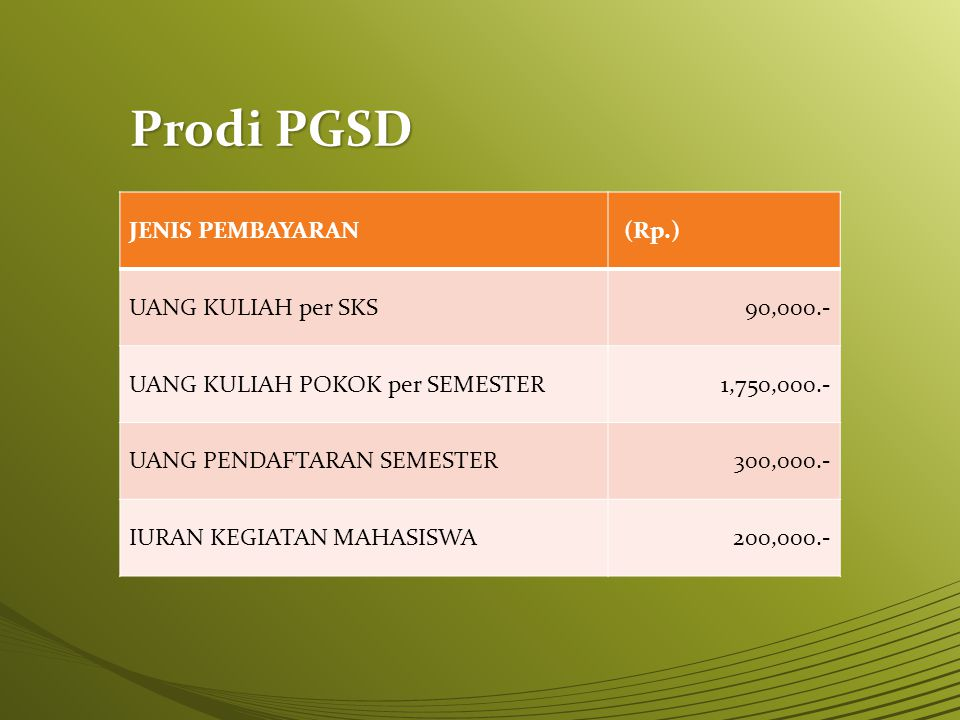 Prodi PGSD JENIS PEMBAYARAN (Rp.) UANG KULIAH per SKS 90,000.-