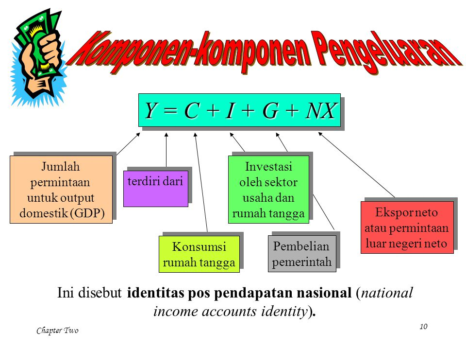 Komponen-komponen Pengeluaran