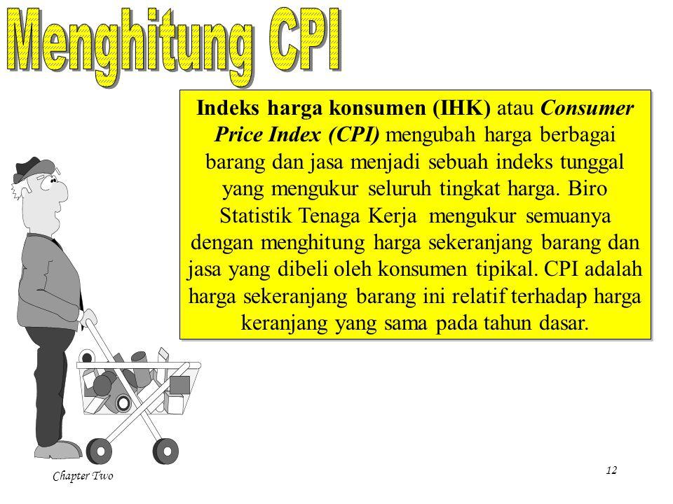Menghitung CPI
