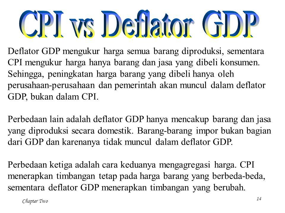 CPI vs Deflator GDP