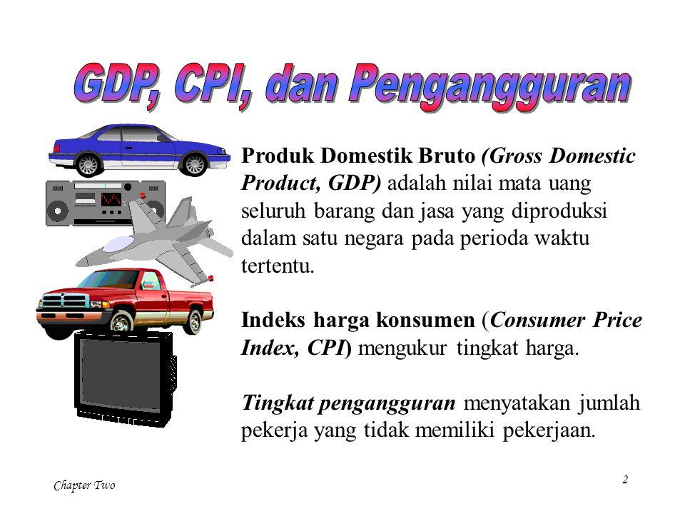GDP, CPI, dan Pengangguran