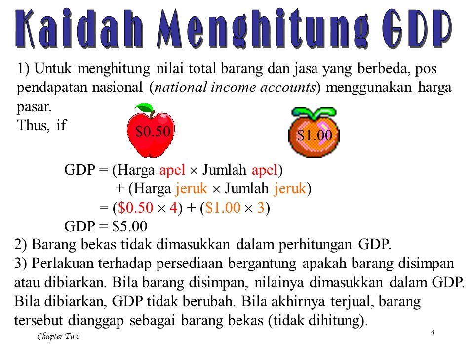 Kaidah Menghitung GDP