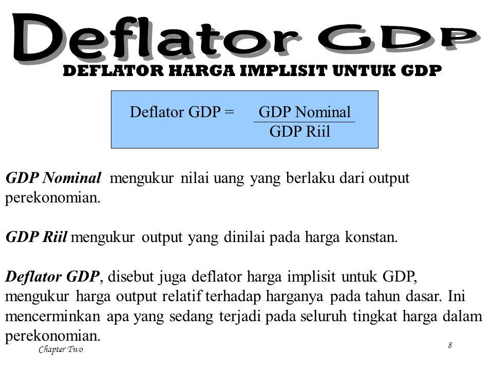 Deflator GDP DEFLATOR HARGA IMPLISIT UNTUK GDP