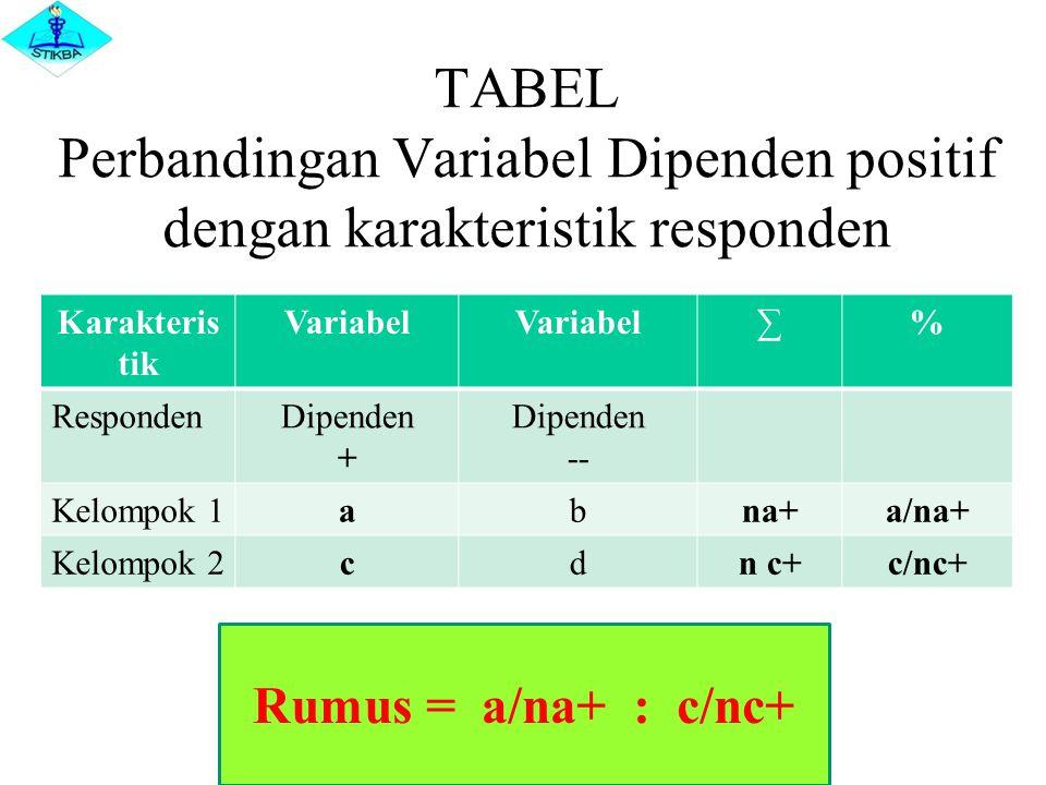TABEL Perbandingan Variabel Dipenden positif dengan karakteristik responden