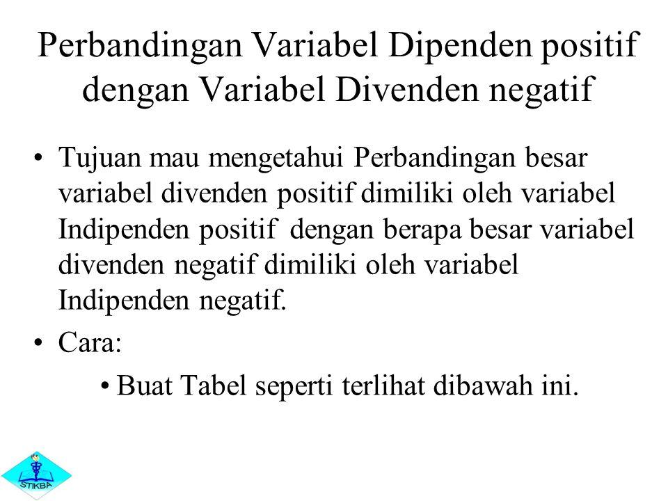 Perbandingan Variabel Dipenden positif dengan Variabel Divenden negatif