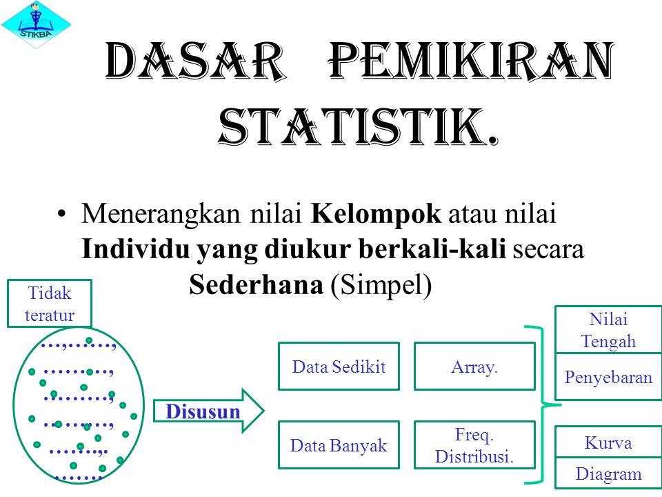 Dasar pemikiran Statistik.