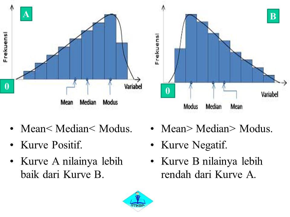 Mean< Median< Modus. Kurve Positif.