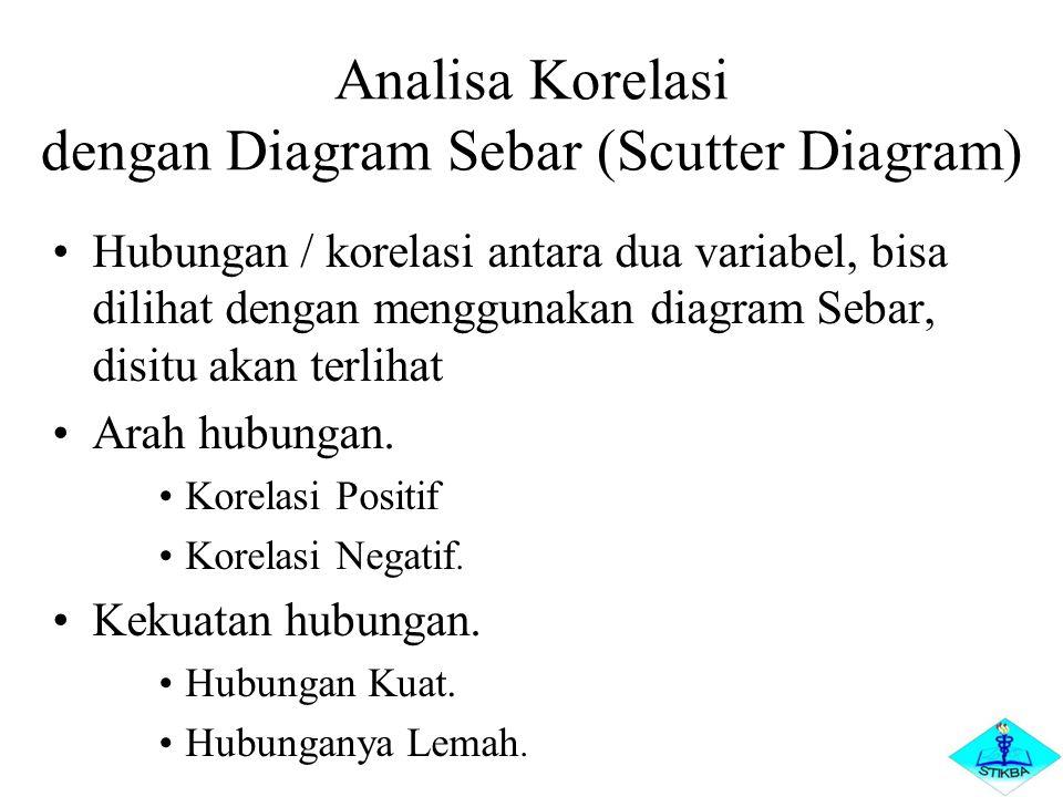 Analisa Korelasi dengan Diagram Sebar (Scutter Diagram)